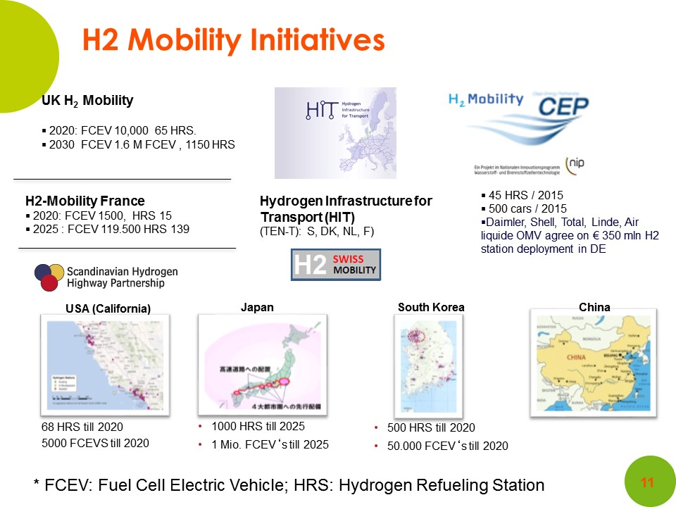 07 World hydrogen projects